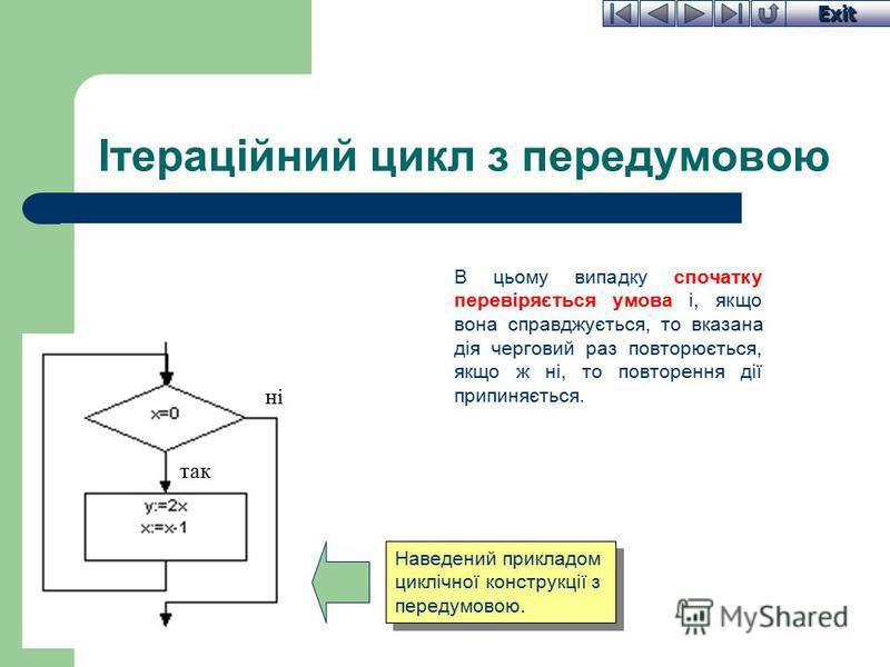 Exit Ітераційний цикл з передумовою В цьому випадку спочатку перевіряється умова і, якщо вона справджується, то вказана дія черговий раз повторюється, якщо ж ні, то повторення дії припиняється. Наведений прикладом циклічної конструкції з передумовою.
