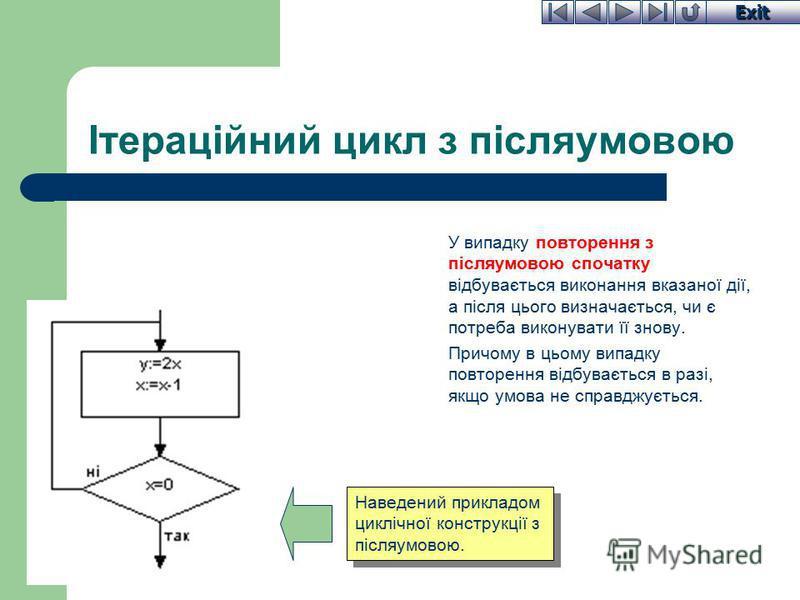 Exit Ітераційний цикл з післяумовою У випадку повторення з післяумовою спочатку відбувається виконання вказаної дії, а після цього визначається, чи є потреба виконувати її знову. Причому в цьому випадку повторення відбувається в разі, якщо умова не с