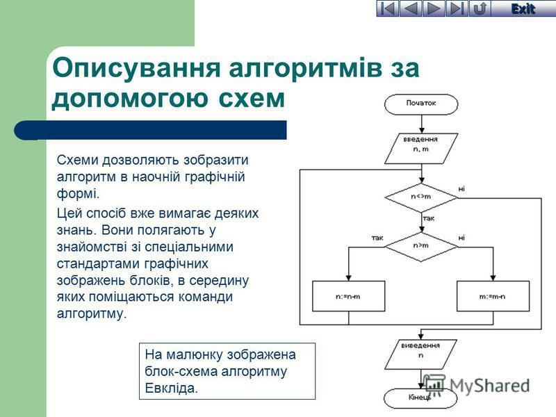 Exit Описування алгоритмів за допомогою схем Схеми дозволяють зобразити алгоритм в наочній графічній формі. Цей спосіб вже вимагає деяких знань. Вони полягають у знайомстві зі спеціальними стандартами графічних зображень блоків, в середину яких поміщ