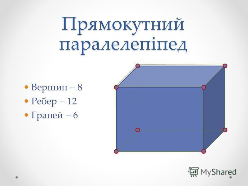 Прямокутний паралелепіпед Вершин – 8 Ребер – 12 Граней – 6