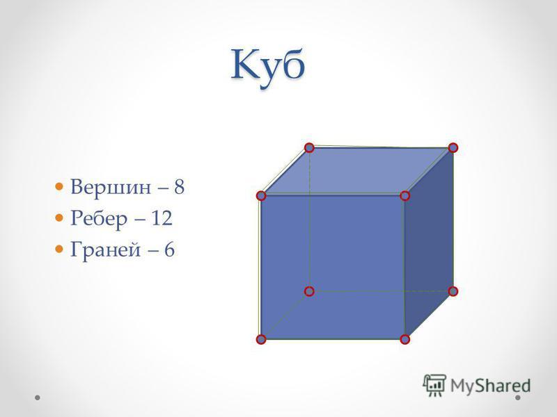 Куб Вершин – 8 Ребер – 12 Граней – 6