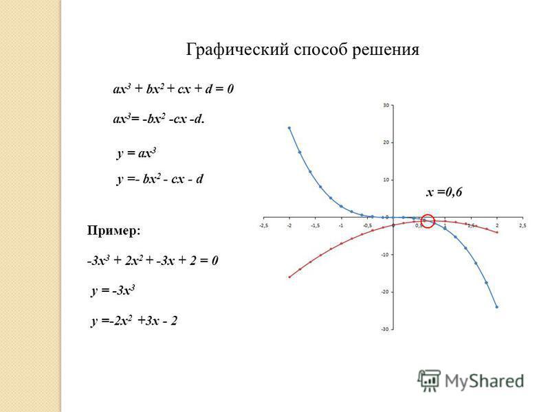Графический способ решения ах 3 + bх 2 + сх + d = 0 y =- bх 2 - сх - d y = ax 3 -3 х 3 + 2 х 2 + -3 х + 2 = 0 y = -3 х 3 y =-2 х 2 +3 х - 2 Пример: х =0,6 ax 3 = -bx 2 -cx -d.