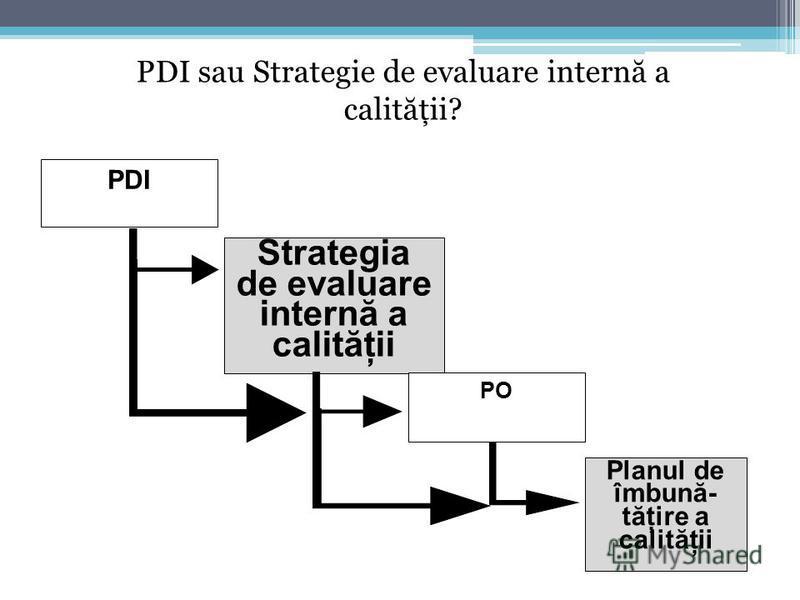 PDI Strategia de evaluare internă a calităţii PO Planul de îmbună- tăţire a calităţii PDI sau Strategie de evaluare intern ă a calit ă ţii?