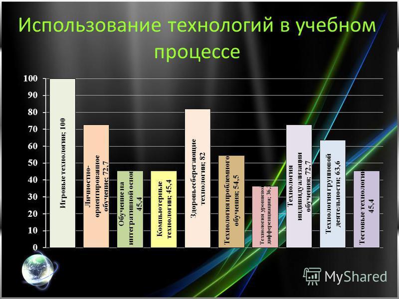 Современные образовательные технологии и их элементы: личностно-ориентированная технология обучения; технология уровневой дифференциации и индивидуализации; проблемное обучение; исследовательские методы в обучении; обучение на интегративной основе; и