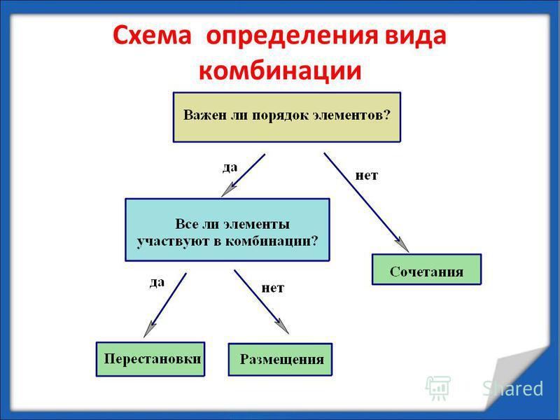 Схема определения вида комбинации