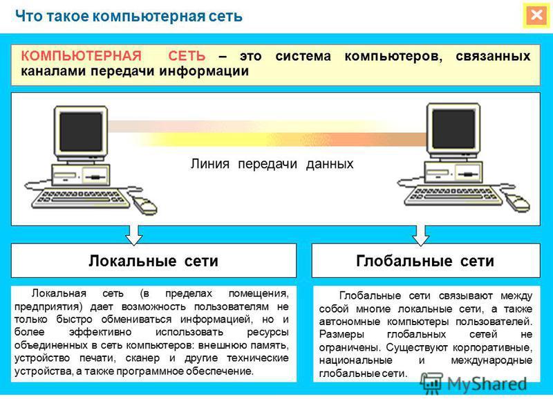 Что такое компьютерная сеть КОМПЬЮТЕРНАЯ СЕТЬ – это система компьютеров, связанных каналами передачи информации Локальная сеть (в пределах помещения, предприятия) дает возможность пользователям не только быстро обмениваться информацией, но и более эф