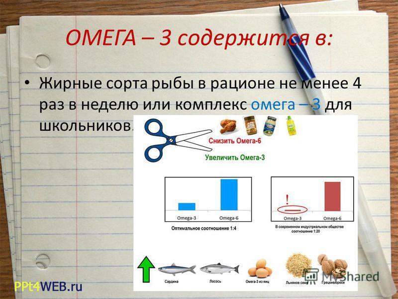 ОМЕГА – 3 содержится в: Жирные сорта рыбы в рационе не менее 4 раз в неделю или комплекс омега – 3 для школьников.