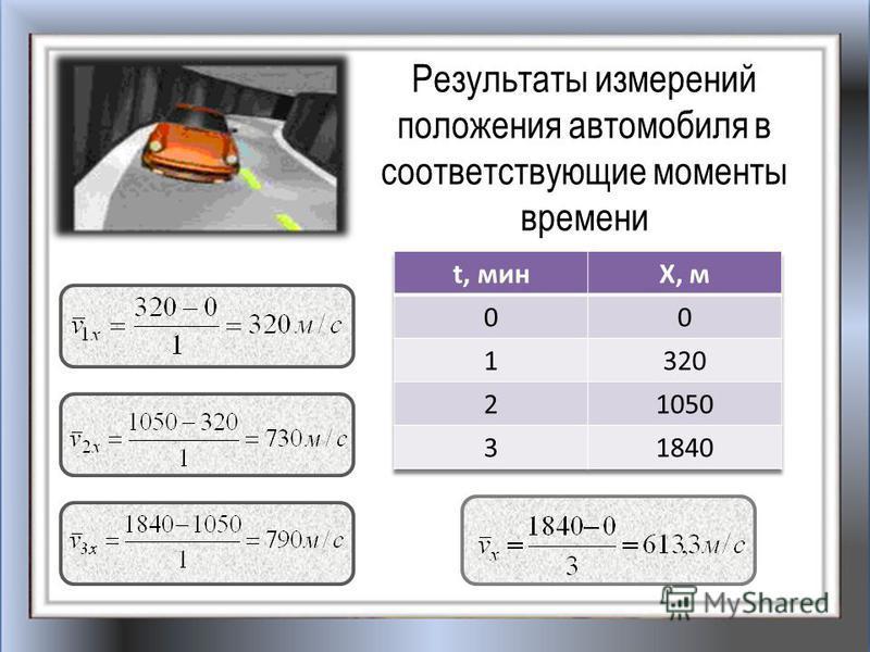 Результаты измерений положения автомобиля в соответствующие моменты времени