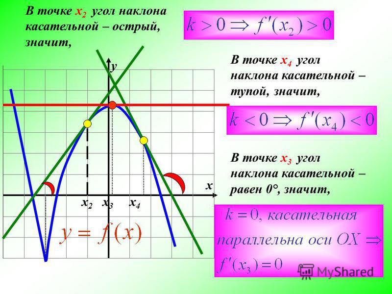 х 2 х 3 х 4 х у В точке х 2 угол наклона касательной – острый, значит, В точке х 4 угол наклона касательной – тупой, значит, В точке х 3 угол наклона касательной – равен 0°, значит,