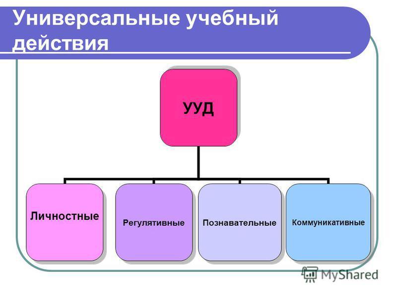 Универсальные учебный действия УУД Личностные Регулятивные ПознавательныеКоммуникативные