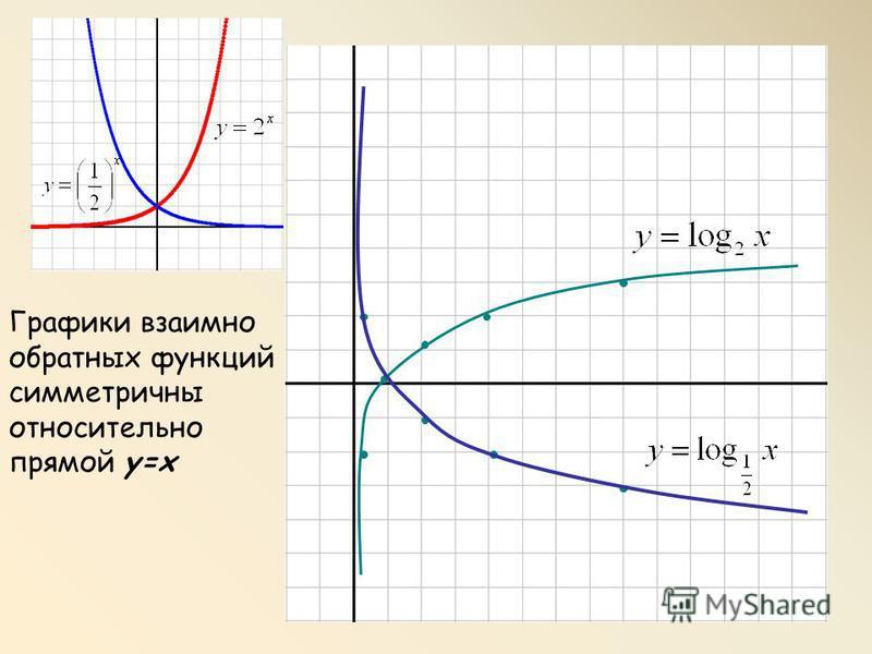 Графики взаимно обратных функций симметричны относительно прямой y=x