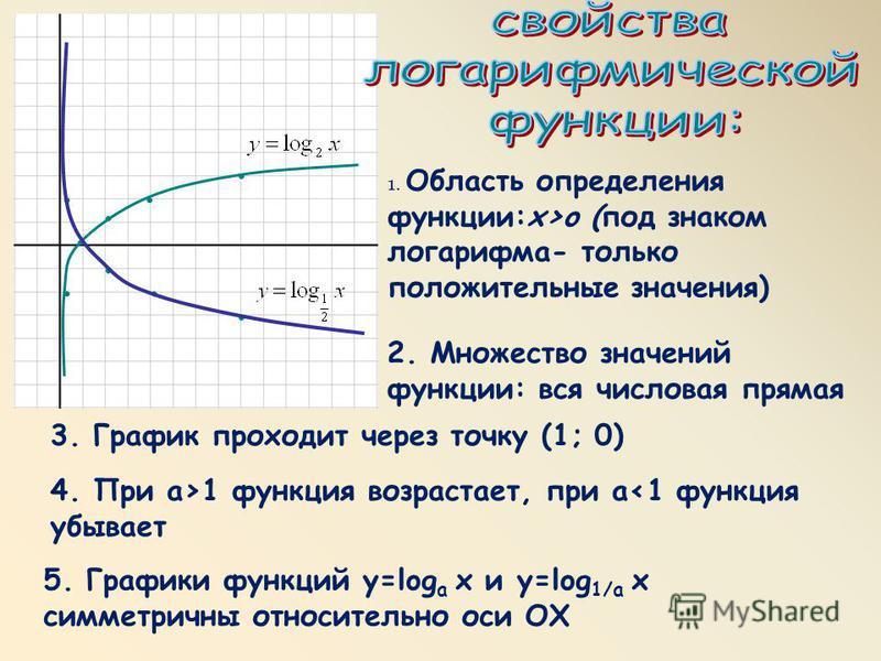1. Область определения функции:x>o (под знаком логарифма- только положительные значения) 2. Множество значений функции: вся числовая прямая 3. График проходит через точку (1; 0) 4. При а>1 функция возрастает, при а<1 функция убывает 5. Графики функци
