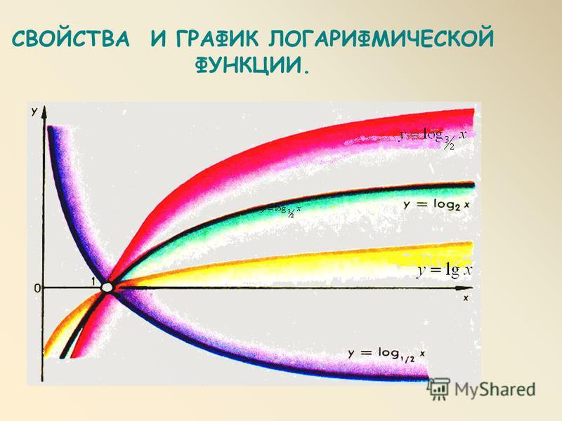 СВОЙСТВА И ГРАФИК ЛОГАРИФМИЧЕСКОЙ ФУНКЦИИ.
