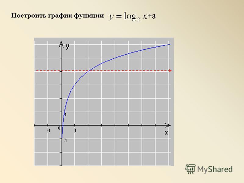 Построить график функции +3