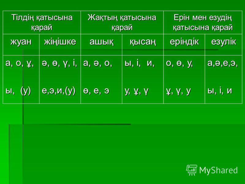 Тілдің қатысына қарай Жақтың қатысына қарай Ерін мен езудің қатысына қарай жуанжіңішкеашыққысаңеріндікезулік а, о, ұ, ы, (у) ә, ө, ү, і, е,э,и,(у) а, ә, о,а, ә, о,ө, е, эө, е, эа, ә, о,а, ә, о,ө, е, эө, е, э ы, і, и, у, ұ, ү о, ө, у,о, ө, у,ұ, ү, уұ,