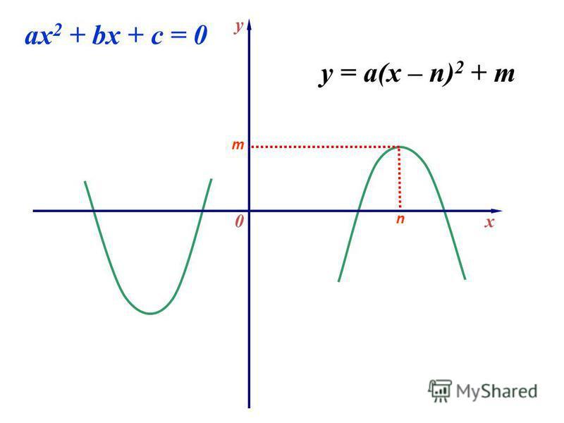 x y 0 ax 2 + bx + c = 0 n m y = a(x – n) 2 + m