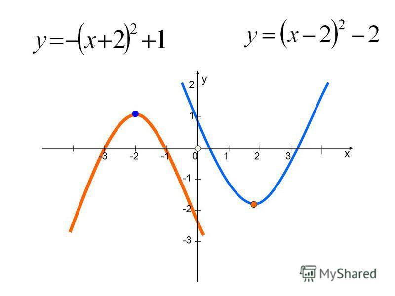 x y 123 1 2 -3-2 -2 -3 0