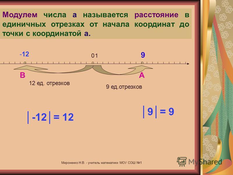 Сложение и вычитание положительных и отрицательных чисел Модуль числа Сложение отрицательных чисел Сложение чисел с разными знаками Вычитание чисел