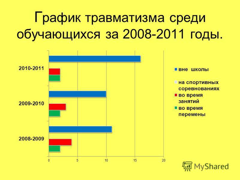 Г рафик травматизма среди обучающихся за 2008-2011 годы.