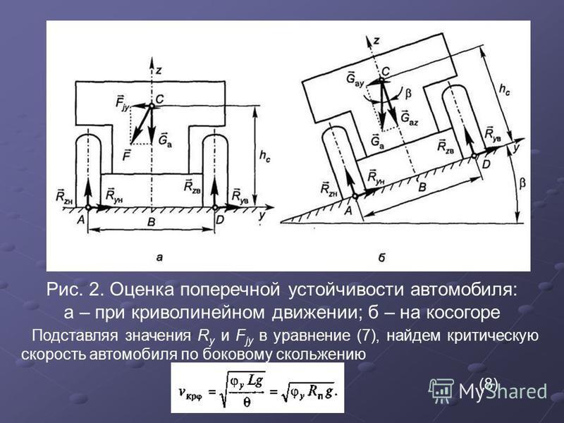 Рис. 2. Оценка поперечной устойчивости автомобиля: а – при криволинейном движении; б – на косогоре Подставляя значения R y и F jy в уравнение (7), найдем критическую скорость автомобиля по боковому скольжению (8)
