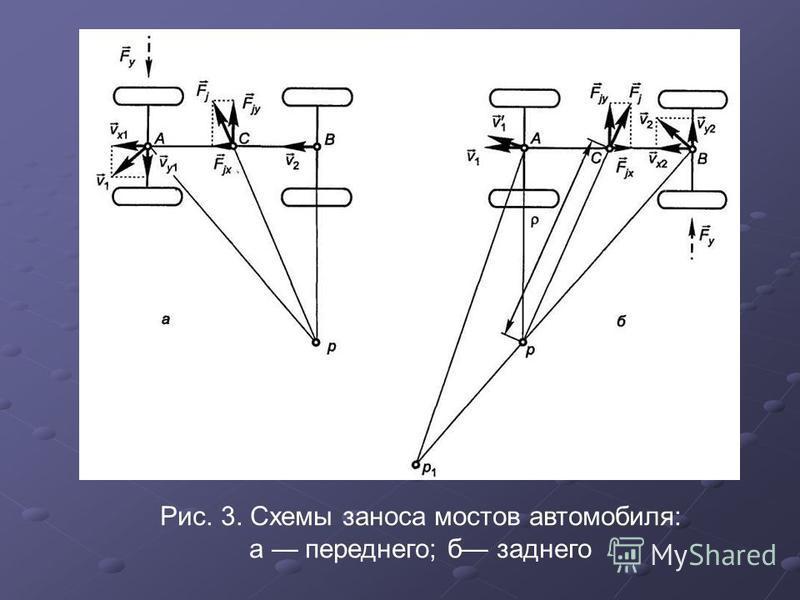 Рис. 3. Схемы заноса мостов автомобиля: а переднего; б заднего