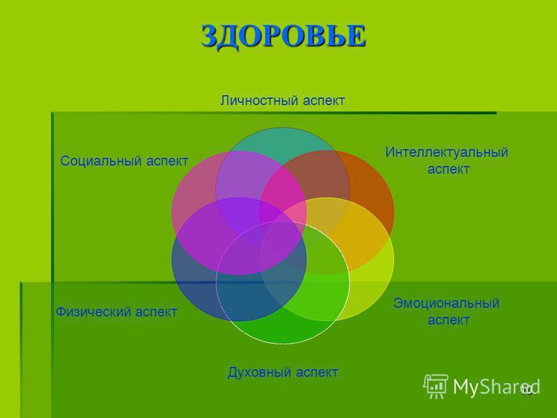 10 ЗДОРОВЬЕ Личностный аспект Интеллектуальный аспект Эмоциональный аспект Духовный аспект Физический аспект Социальный аспект