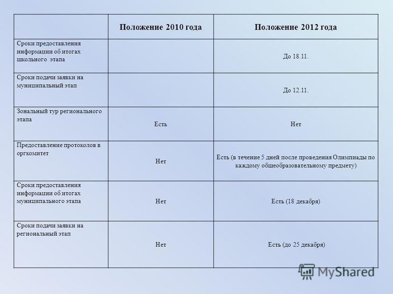 Положение 2010 года Положение 2012 года Сроки предоставления информации об итогах школьного этапа До 18.11. Сроки подачи заявки на муниципальный этап До 12.11. Зональный тур регионального этапа Есть Нет Предоставление протоколов в оргкомитет Нет Есть