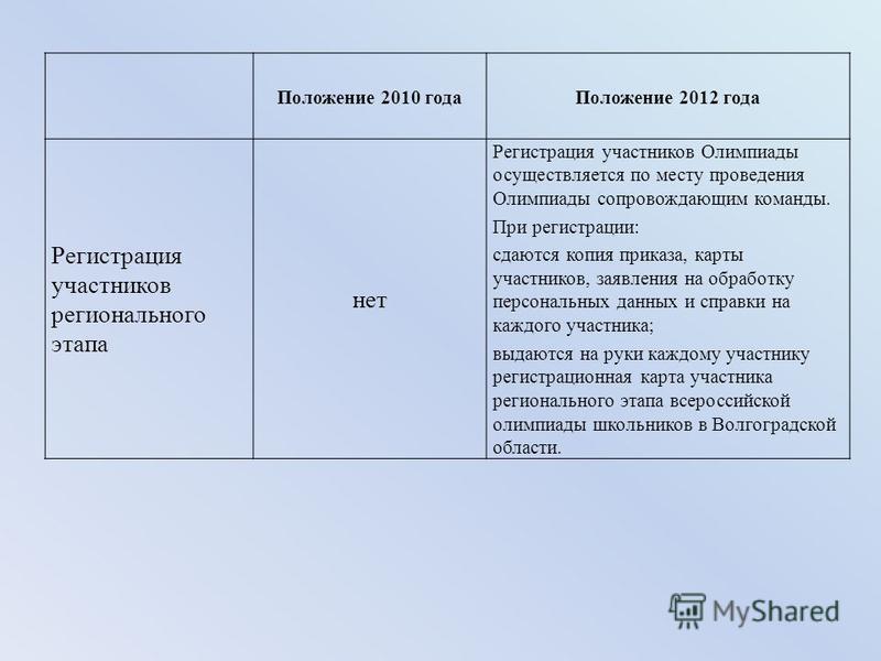 Положение 2010 года Положение 2012 года Регистрация участников регионального этапа нет Регистрация участников Олимпиады осуществляется по месту проведения Олимпиады сопровождающим команды. При регистрации: сдаются копия приказа, карты участников, зая