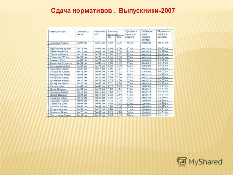 Сдача нормативов. Выпускники-2007