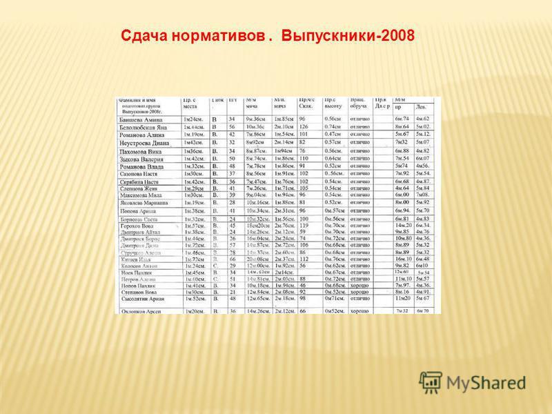 Сдача нормативов. Выпускники-2008