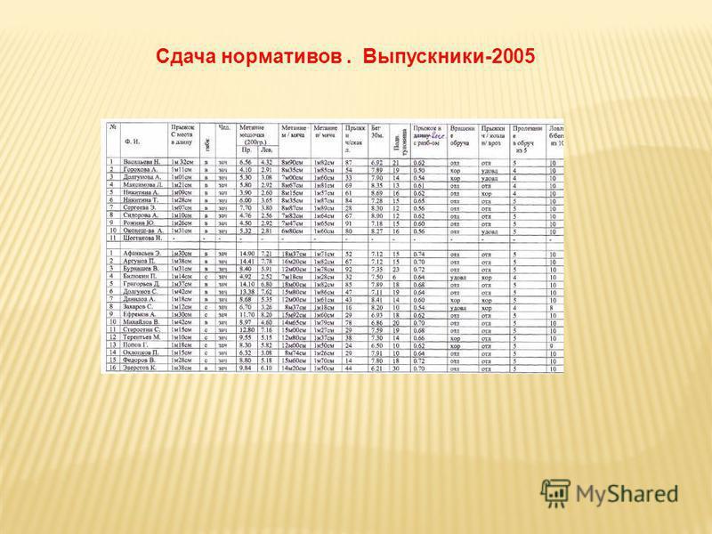 Сдача нормативов. Выпускники-2005