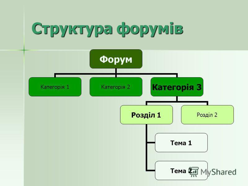 Структура форумів Форум Категорія 1Категорія 2 Категорія 3 Розділ 1 Тема 1 Тема 2 Розділ 2