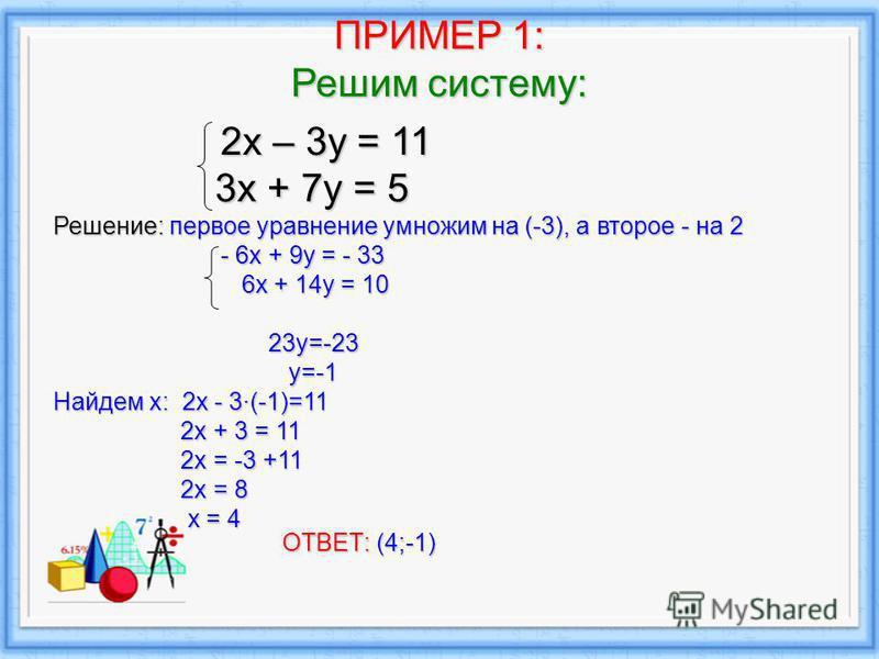 ПРИМЕР 1: Решим систему: 2 х – 3 у = 11 2 х – 3 у = 11 3 х + 7 у = 5 3 х + 7 у = 5 Решение: первое уравнение умножим на (-3), а второе - на 2 - 6 х + 9 у = - 33 - 6 х + 9 у = - 33 6 х + 14 у = 10 6 х + 14 у = 10 23y=-23 23y=-23 y=-1 y=-1 Найдем х: 2x