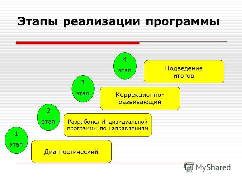 Этапы реализации программы Диагностический Разработка Индивидуальной программы по направлениям Коррекционно- развивающий Подведение итогов 1 этап 2 этап 3 этап 4 этап
