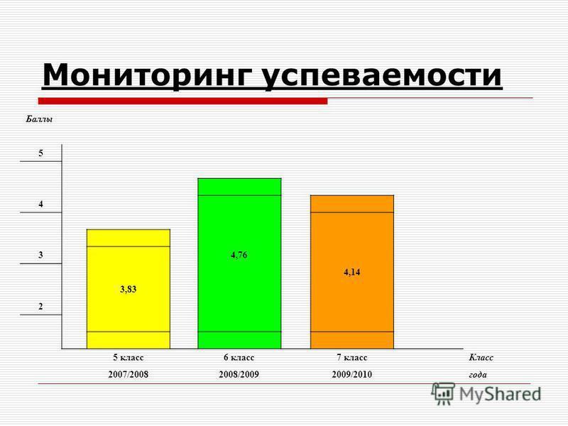 Мониторинг успеваемости Баллы 5 4 3 4,76 4,14 3,83 2 5 класс 6 класс 7 класс Класс 2007/20082008/20092009/2010 года