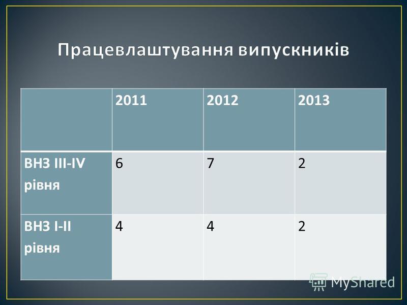 20112012 2013 ВНЗ ІІІ - І V рівня 6 7 2 ВНЗ І - ІІ рівня 44 2