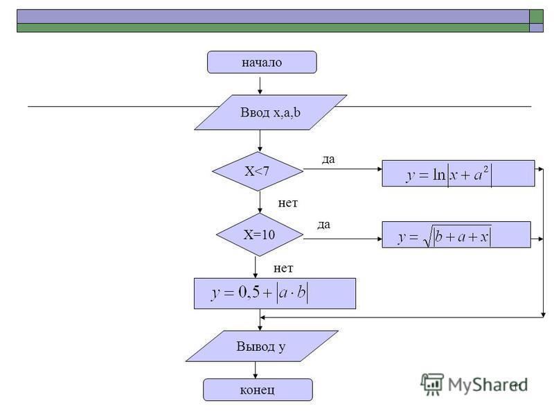 11 начало конец Ввод х,а,b Х<7 нет да Вывод у Х=10 да нет