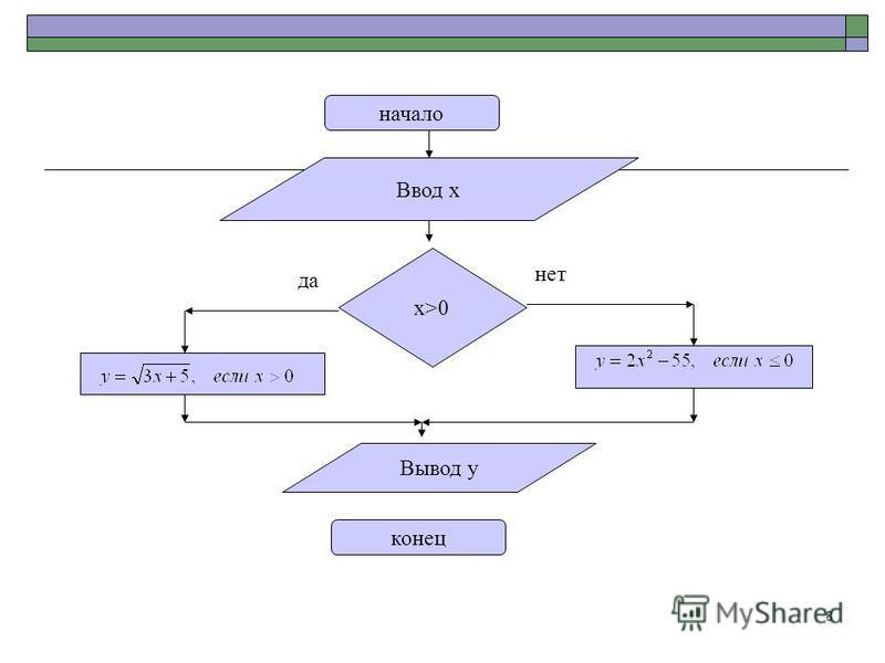 8 начало конец Ввод х х>0 х>0 нет да Вывод у