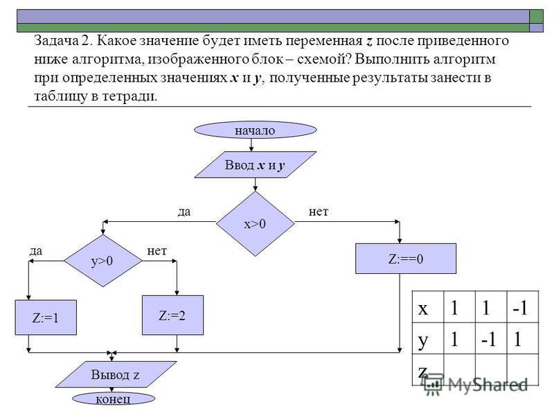 9 Задача 2. Какое значение будет иметь переменная z после приведенного ниже алгоритма, изображенного блок – схемой? Выполнить алгоритм при определенных значениях х и у, полученные результаты занести в таблицу в тетради. начало Ввод х и у x>0 y>0 Z:=1