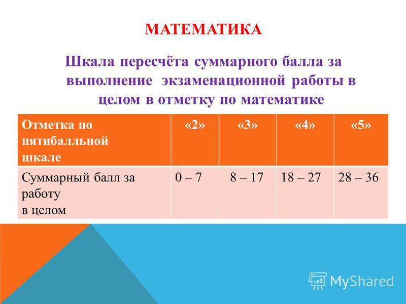 МАТЕМАТИКА Шкала пересчёта суммарного балла за выполнение экзаменационной работы в целом в отметку по математике Отметка по пятибалльной шкале «2»«3»«4»«5» Суммарный балл за работу в целом 0 – 7 8 – 1718 – 2728 – 36