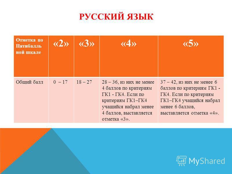 РУССКИЙ ЯЗЫК Отметка по Пятибалль ной шкале «2»«3»«4»«5» Общий балл 0 – 1718 – 2728 – 36, из них не менее 4 баллов по критериям ГК1 - ГК4. Если по критериям ГК1–ГК4 учащийся набрал менее 4 баллов, выставляется отметка «3». 37 – 42, из них не менее 6