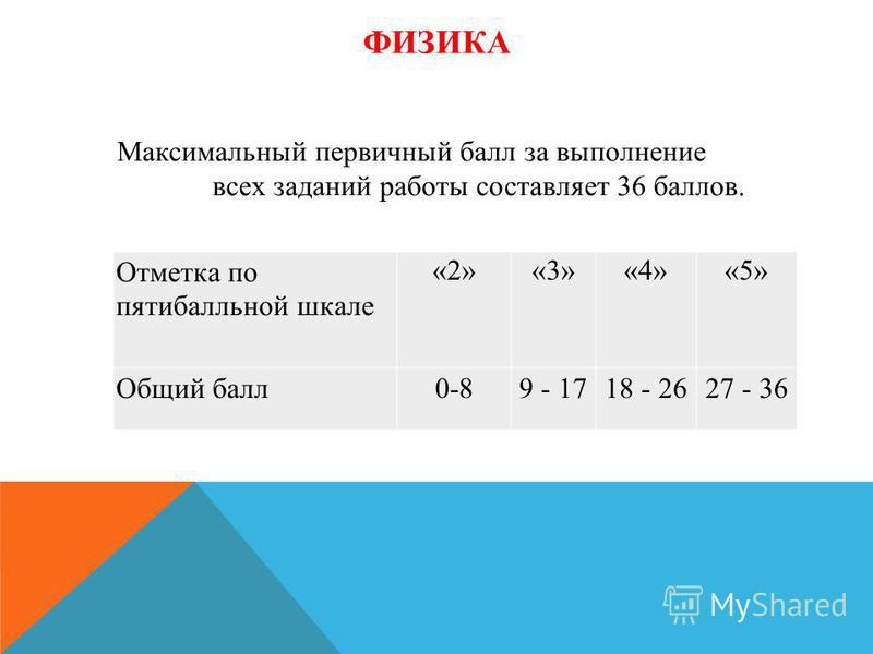 ФИЗИКА Отметка по пятибалльной шкале «2»«3»«4»«5» Общий балл 0-89 - 1718 - 2627 - 36 Максимальный первичный балл за выполнение всех заданий работы составляет 36 баллов.
