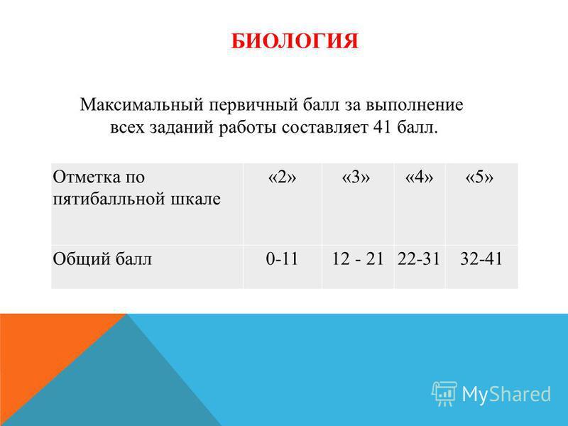БИОЛОГИЯ Отметка по пятибалльной шкале «2»«3»«4»«5» Общий балл 0-1112 - 2122-3132-41 Максимальный первичный балл за выполнение всех заданий работы составляет 41 балл.