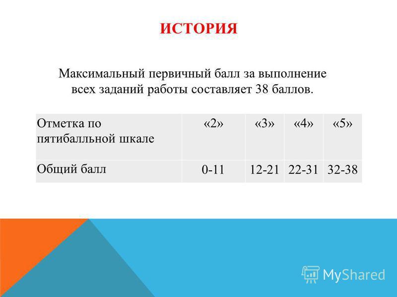 Отметка по пятибалльной шкале «2»«3»«4»«5» Общий балл 0-1112-2122-3132-38 Максимальный первичный балл за выполнение всех заданий работы составляет 38 баллов. ИСТОРИЯ