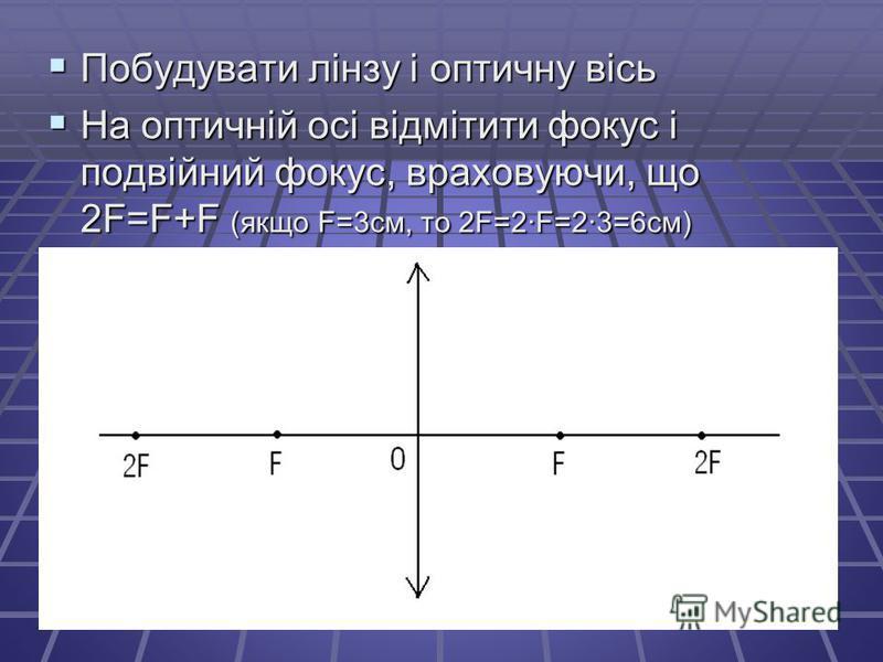 Побудувати лінзу і оптичну вісь Побудувати лінзу і оптичну вісь На оптичній осі відмітити фокус і подвійний фокус, враховуючи, що 2F=F+F (якщо F=3см, то 2F=2·F=2·3=6см) На оптичній осі відмітити фокус і подвійний фокус, враховуючи, що 2F=F+F (якщо F=