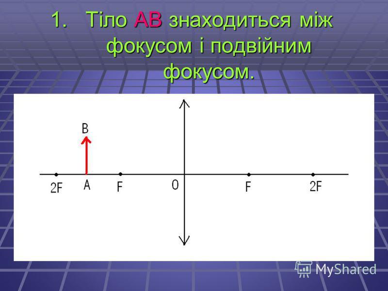 1.Тіло АВ знаходиться між фокусом і подвійним фокусом.