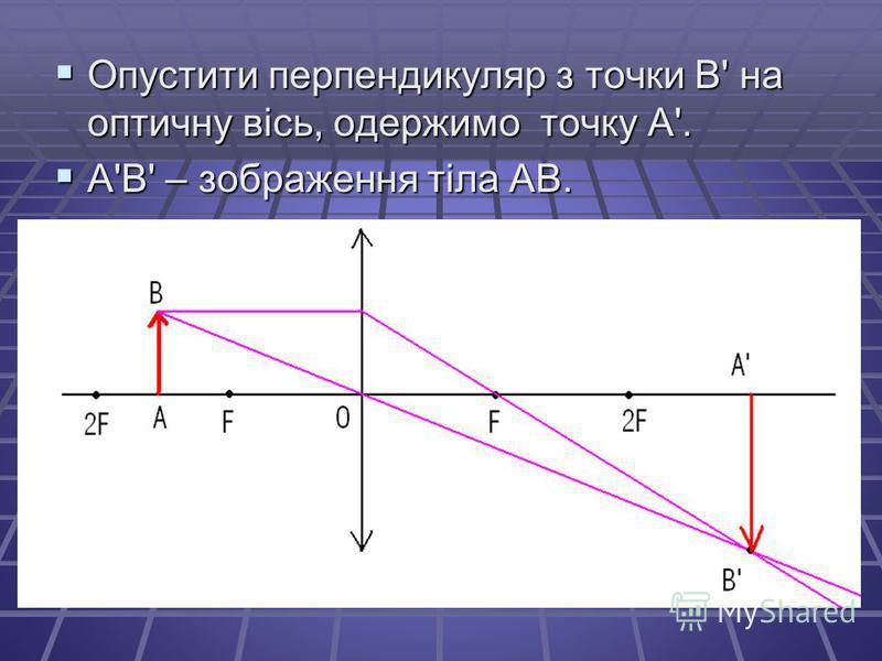 Опустити перпендикуляр з точки В' на оптичну вісь, одержимо точку А'. Опустити перпендикуляр з точки В' на оптичну вісь, одержимо точку А'. А'В' – зображення тіла АВ. А'В' – зображення тіла АВ.