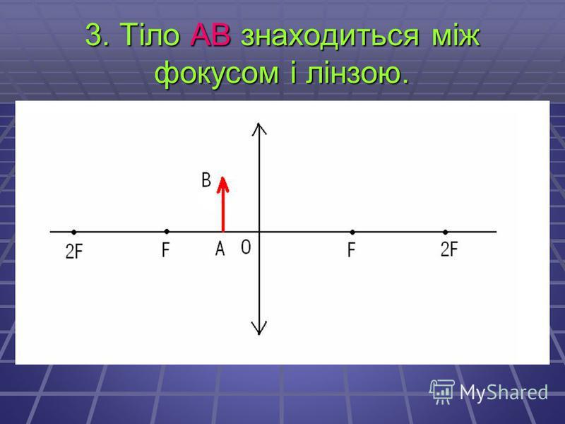3. Тіло АВ знаходиться між фокусом і лінзою.
