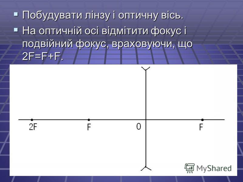 Побудувати лінзу і оптичну вісь. Побудувати лінзу і оптичну вісь. На оптичній осі відмітити фокус і подвійний фокус, враховуючи, що 2F=F+F. На оптичній осі відмітити фокус і подвійний фокус, враховуючи, що 2F=F+F.