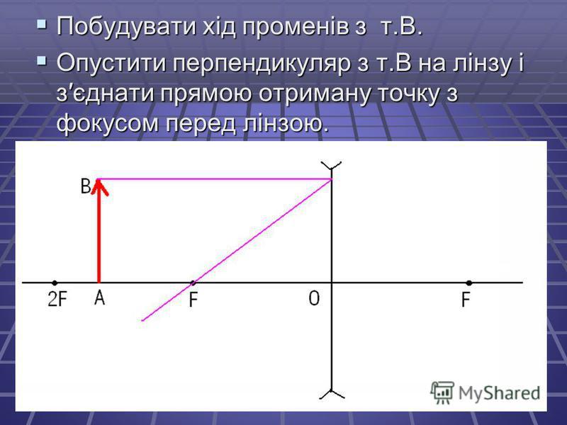 Побудувати хід променів з т.В. Побудувати хід променів з т.В. Опустити перпендикуляр з т.В на лінзу і зєднати прямою отриману точку з фокусом перед лінзою. Опустити перпендикуляр з т.В на лінзу і зєднати прямою отриману точку з фокусом перед лінзою.